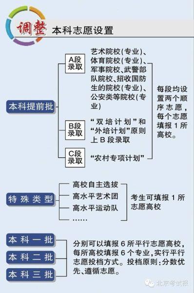 北京高考政策解读