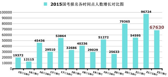 2015国考报名:63万人过审 国税系统占四成