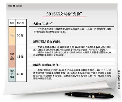 """高考大作文拟""""二选一"""" 北京考试说明将印发"""