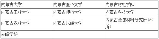 2014年研究生招生单位列表之内蒙古(10所)