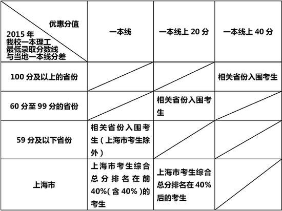 华东理工大学2016年自主招生简章