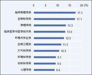 2011届本科生计划国内读研比例较高的10个专业类