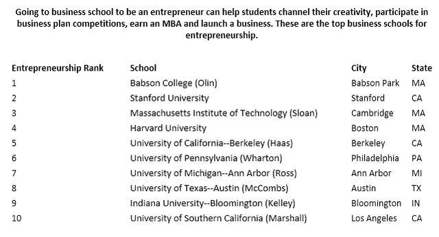 2016全美最佳研究生院:企业管理专业排名