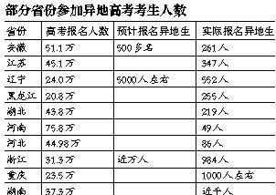 10省约4500人参加异地高考 占高考人数千分之五