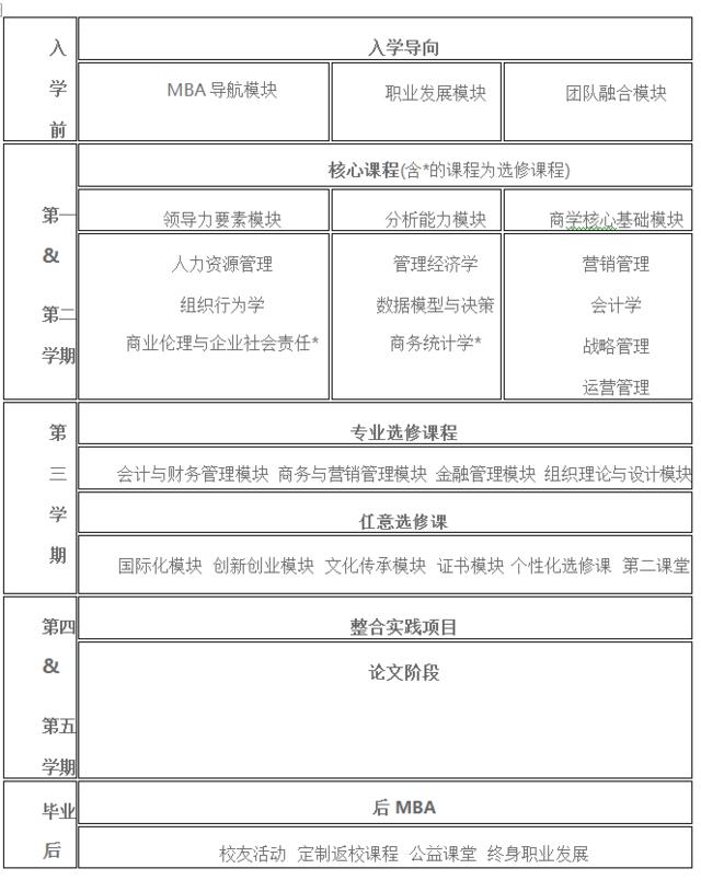 南京财经大学2017年工商管理硕士招生简章