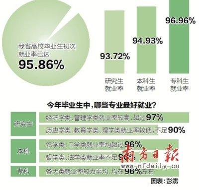 粤大学生今年初次就业率95.86% 专科生就业最