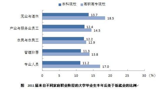 2011届竞业的大学毕业生低竞业群体的特征