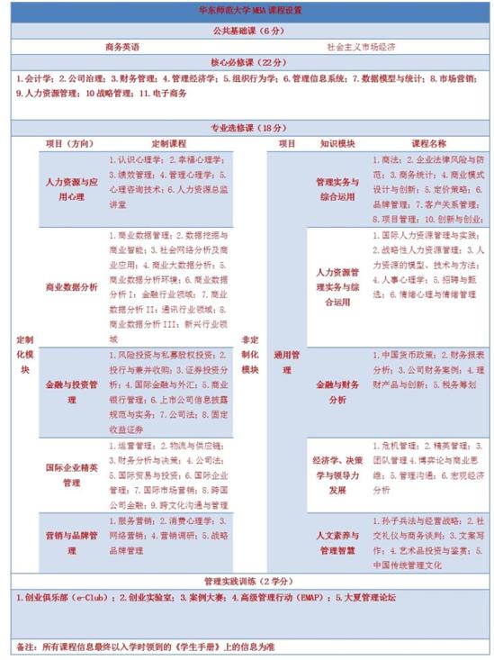 华东师范大学2017年工商管理硕士(MBA)招生简章