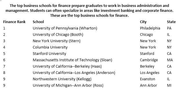 2016全美最佳研究生院排行榜单:金融专业排名