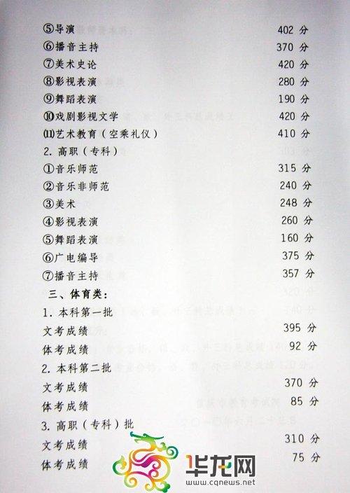重庆2010年高考录取分数线公布