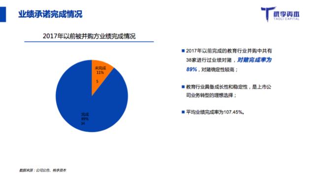 《教育行业融资并购报告》:一级市场投资趋于理性
