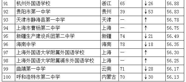 中国高中排行榜发布:人民大学附属中学居首