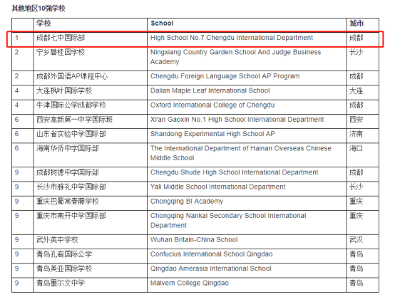 内陆高中国际第一校,中国高中国际TOP28,成都语文表达学校方式图片