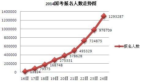 2014国考报名24日15时,审核通过人数近130万