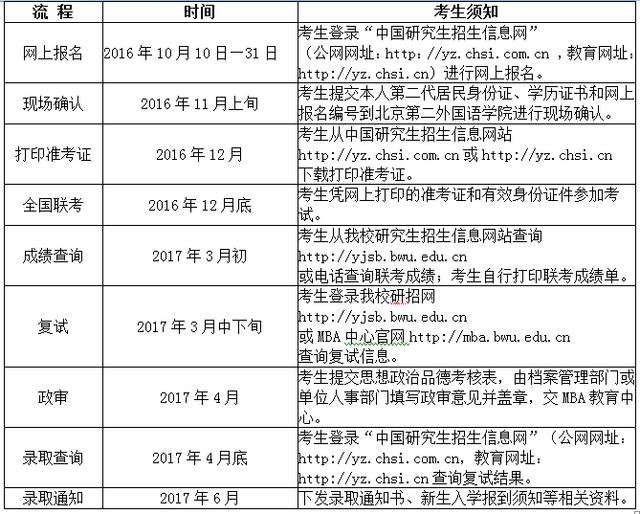 北京物资学院2017年MBA招生简章