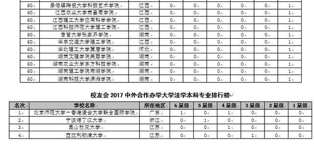 校友会2017中国大学法学本科专业排行榜,中国人民大学第一