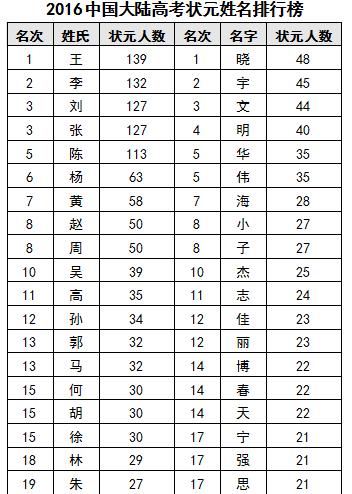 梁姓的人口_最新梁姓人口数据 梁氏快来看看你的家乡排第几