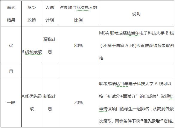 电子科技大学2017年工商硕士招生简章