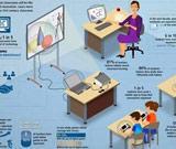 高朋: 线上教学和线下教学的联系与区别