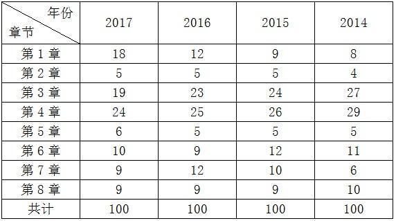 2014~2017年二级建造师《建立工程律例及相干常识》真题解析