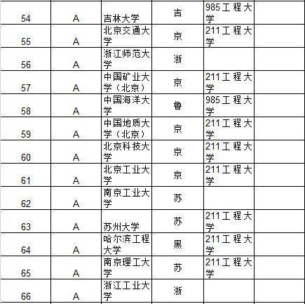 武书连2015中国大学及734所大学教师效率排行榜