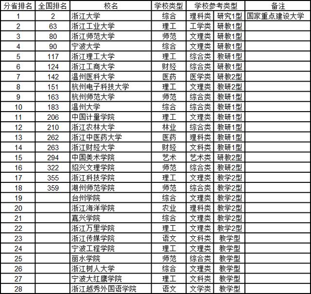武书连2015中国734所大学综合实力分省排行榜