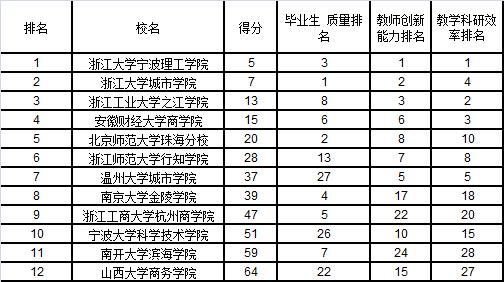 武书连2015中国独立学院排行榜发布