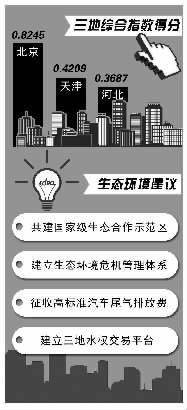 专家建议设环京津冀森林圈 北京凝聚力得分较低