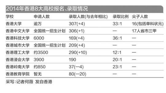 香港八高校内地掐尖1588人 报考竞争热度下降