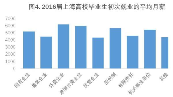 上海高校毕业生起薪4990元,管理学哲学工学类吃香