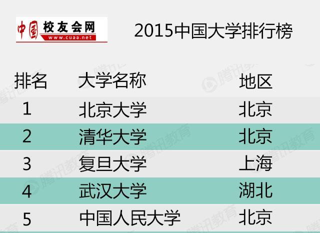 2015中国大学排行榜100强:北大8年蝉联第一