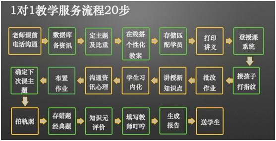 2017腾跃·教育培训行业高峰论坛12日在京圆满闭幕