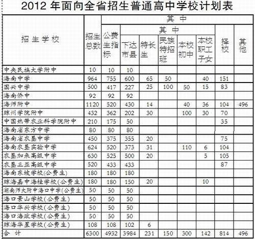 海南中考放榜 中招提前批7月22日开始录取