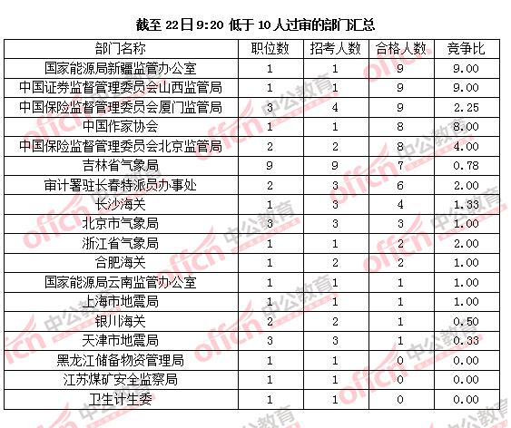 国考:117部门过审千人 18部门不足10人过审