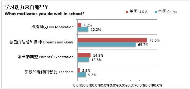 英孚青少儿英语中美学生综合调查结果打破传统认知