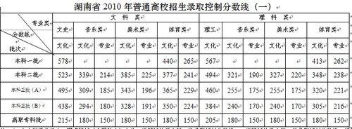 湖南2010年高考录取分数线公布