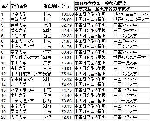 中国最好大学排名