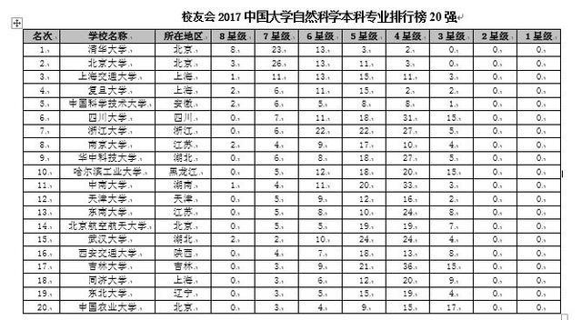 校友会2017中国大学各门类本科专业排行榜,北京大学勇夺5项第一