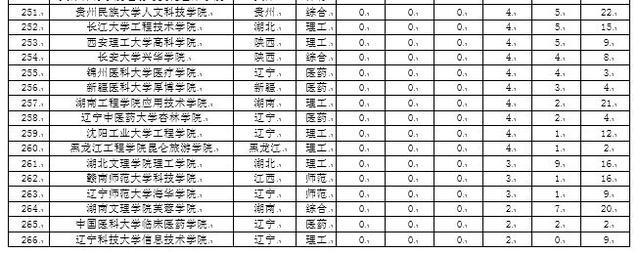 校友会2017中国独立学院本科专业排行榜, 吉林大学珠海学院第一
