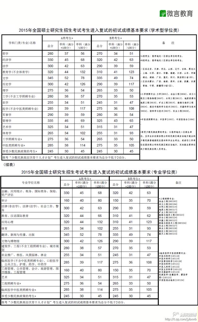 2015年全国硕士研究生考试复试分数线公布