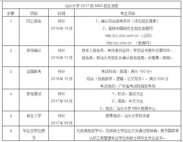 汕头大学2017年工商管理硕士招生简章