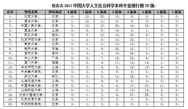 校友会2017中国大学各门类本科专业排行榜,北