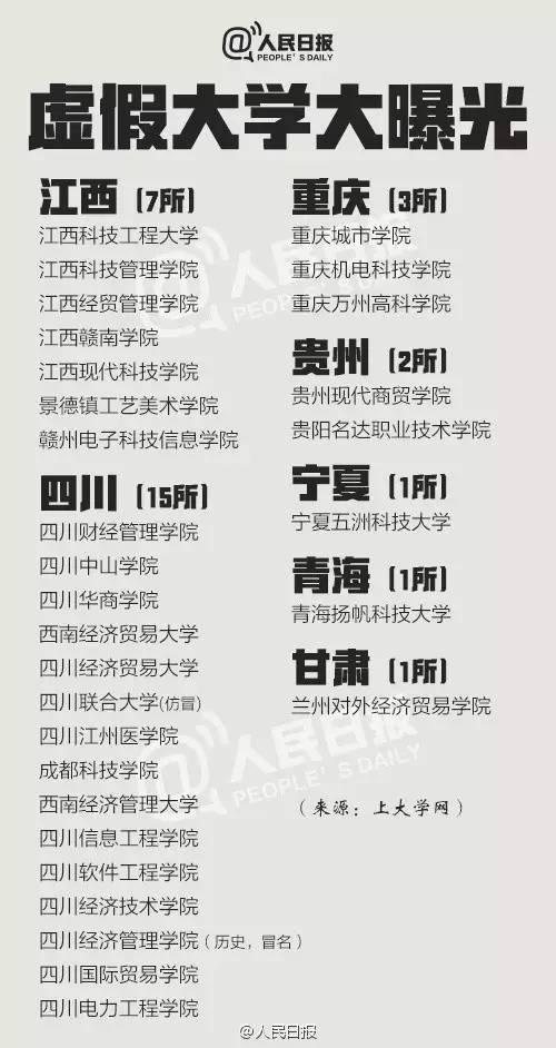 """中国381所""""野鸡大学""""名单曝光,考生千万当心"""