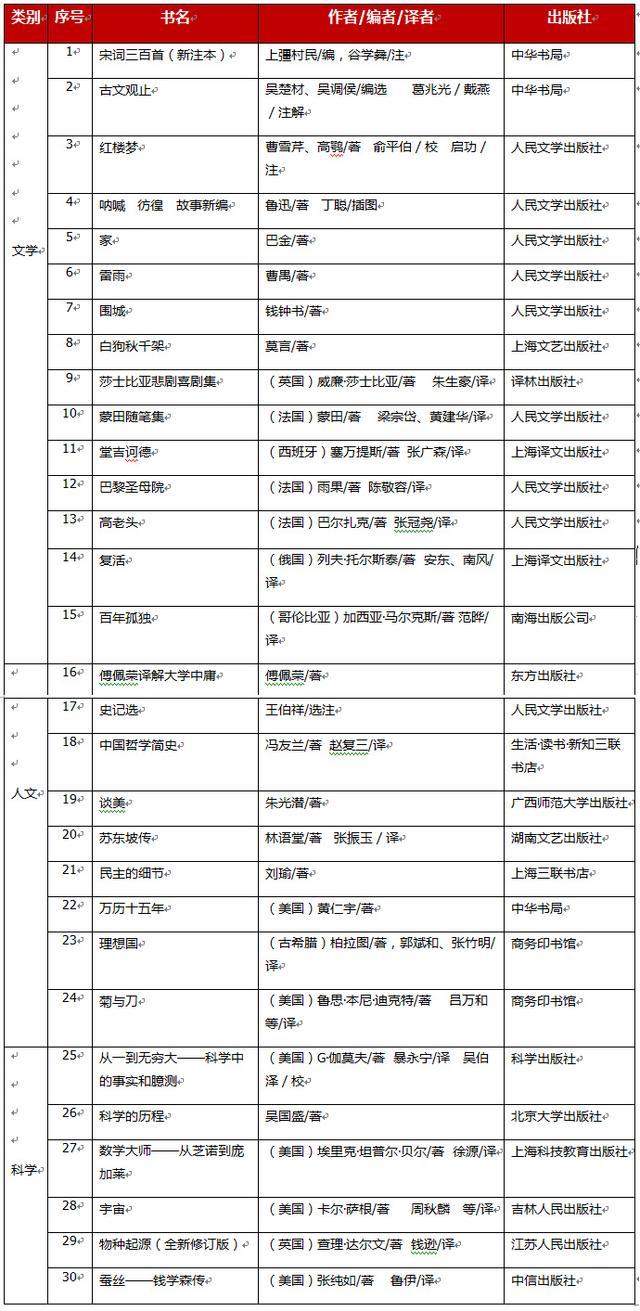 2014年版中国中学生基础阅读书目(高中书目)