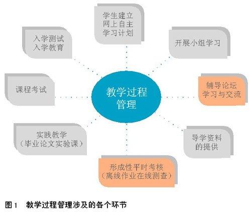 东北师大探索现代服务型网络教学管理模式