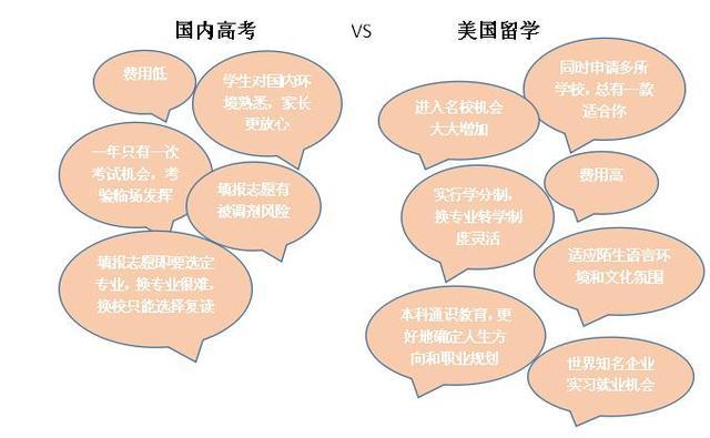 美国本科留学与国内高考到底有何区别?