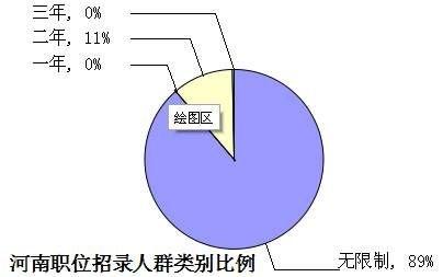 2014国家公务员考试河南省职位分析终极版