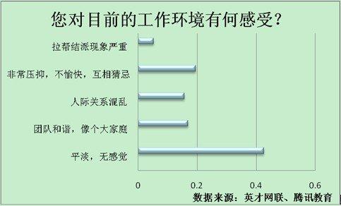 调查显示5成职场人欲跳槽 生存压力大成首要诱因