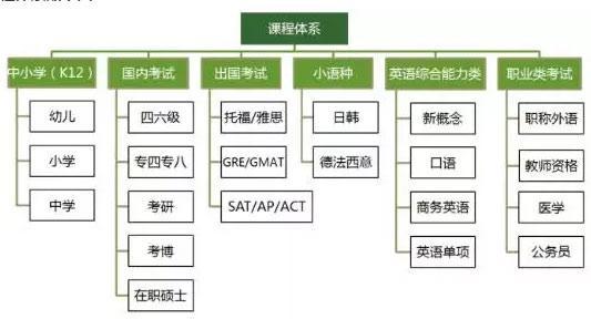 公司整体课程体系如下图: 其中,在线教育服务收入包括面向个人的在线