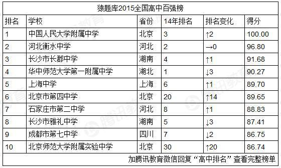 2015中国高中排行榜发布 人大附中位居第一
